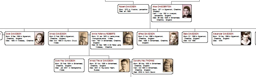 A family tree including pictures of the individuals
