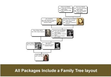 Family Tree with photos included