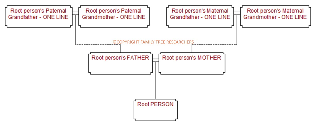 Explanation of Lines of Direct Ancestry